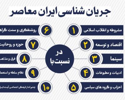 جریان شناسی ایران معاصر